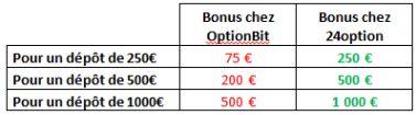bonus-optionbit