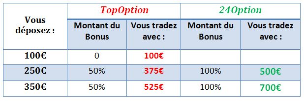 Top option option binaire
