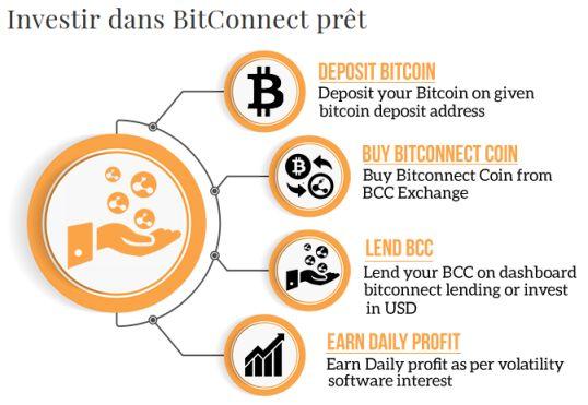 Investissement BitConnect