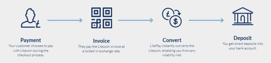 LitePay démocratise les paiements en Litecoin