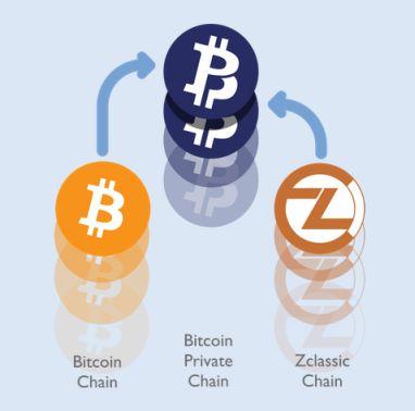 crypto monnaie Bitcoin Private BTCP