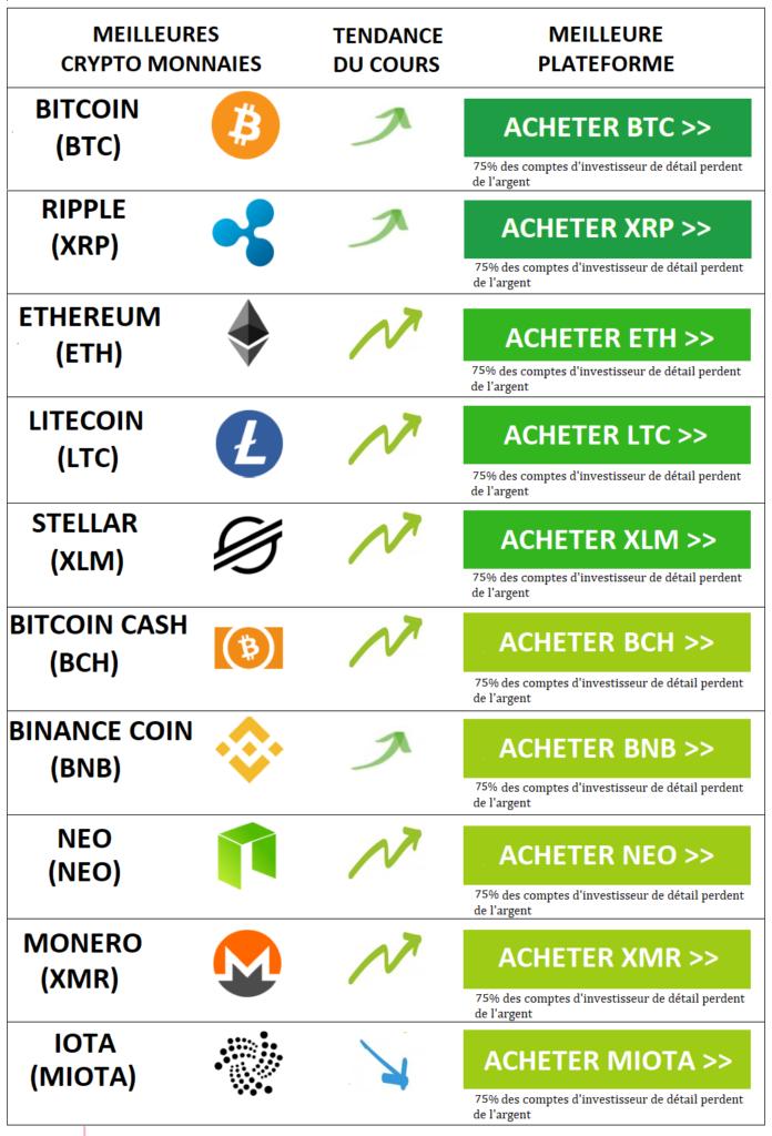 investir des crypto-monnaies comme une grosse montée en flèche