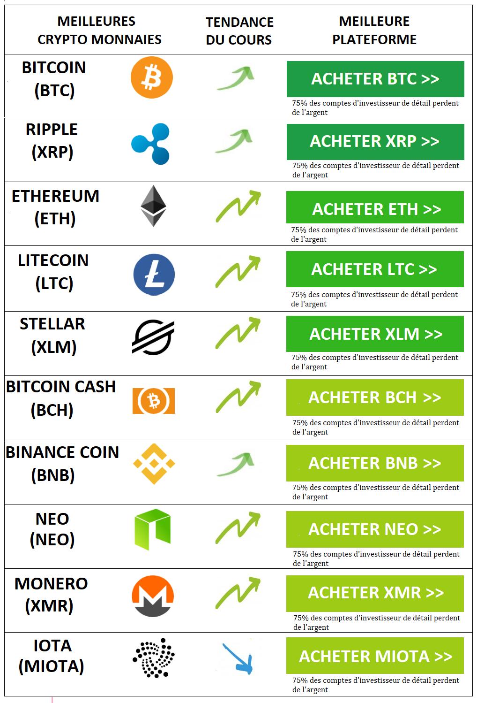 meilleures crypto monnaies