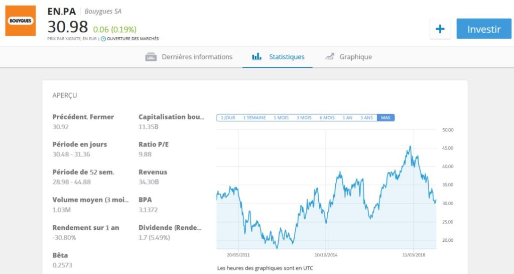 cours Bouygues en Bourse