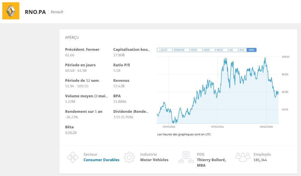 Cours Renault en Bourse