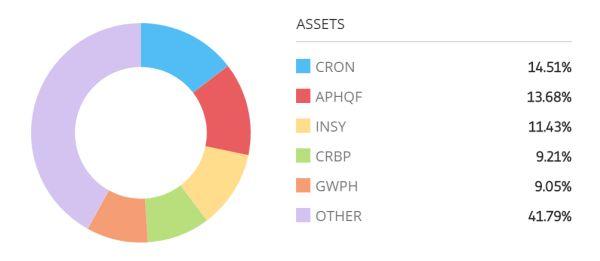 portefeuille de trading type proposé par eToro pour le marché du cannabis