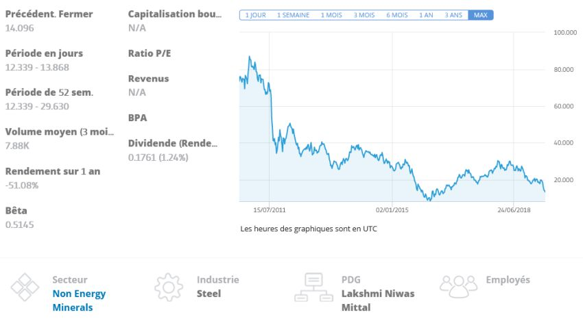 cours ArcelorMittal