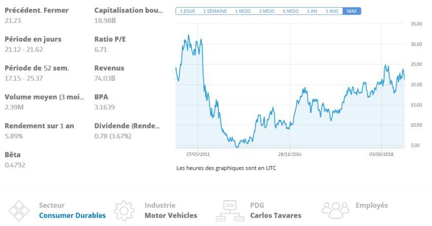 cours Peugeot