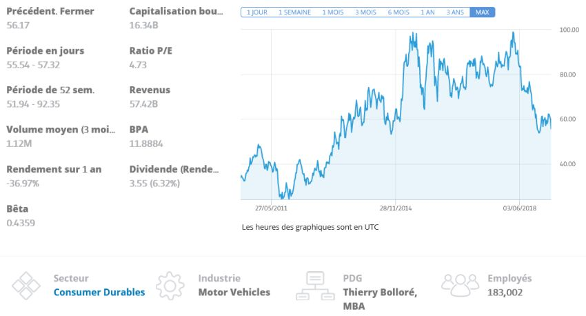 cours Renault